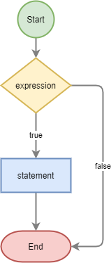 PHP if flowchart